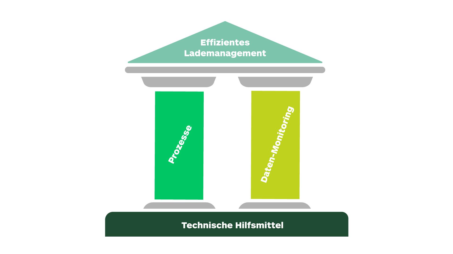Bild: Säulen und Fundament für ein effizientes Lademanagement