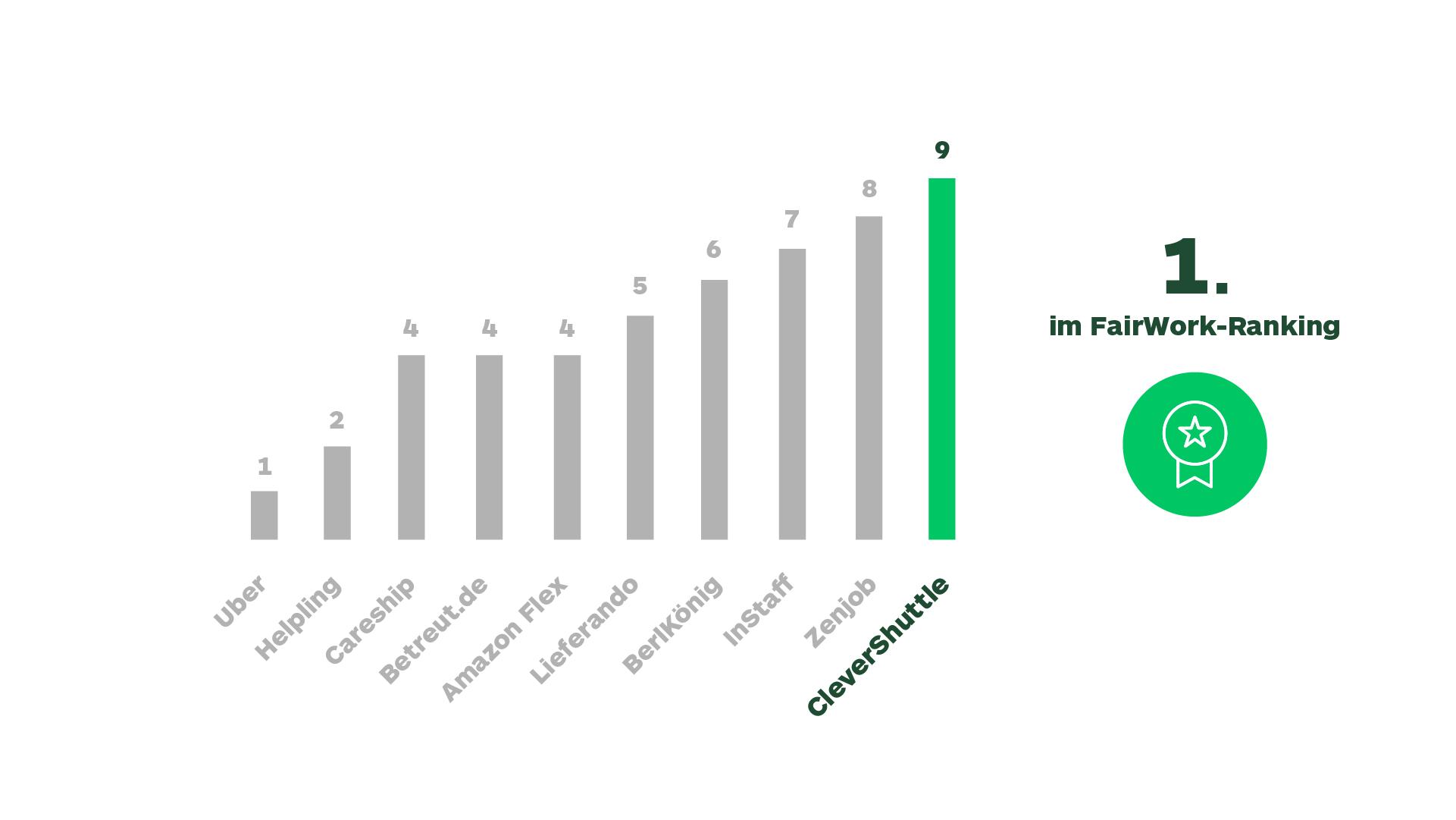 Fairwork Ranking
